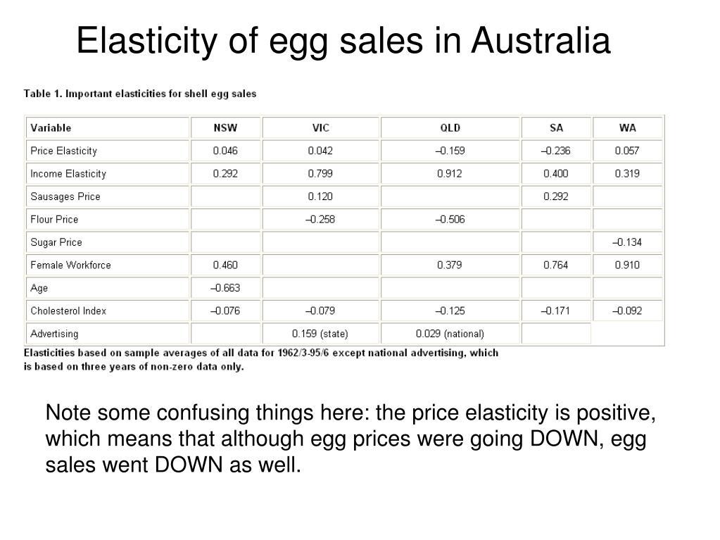 Elasticity of egg sales in Australia