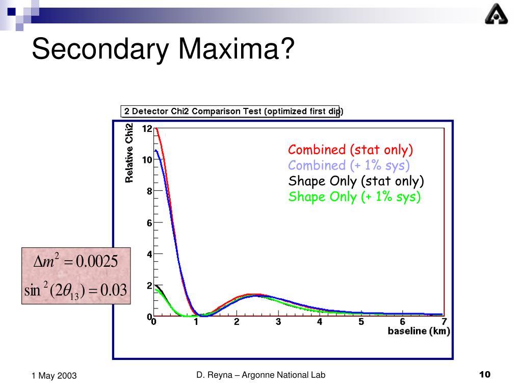 Secondary Maxima?