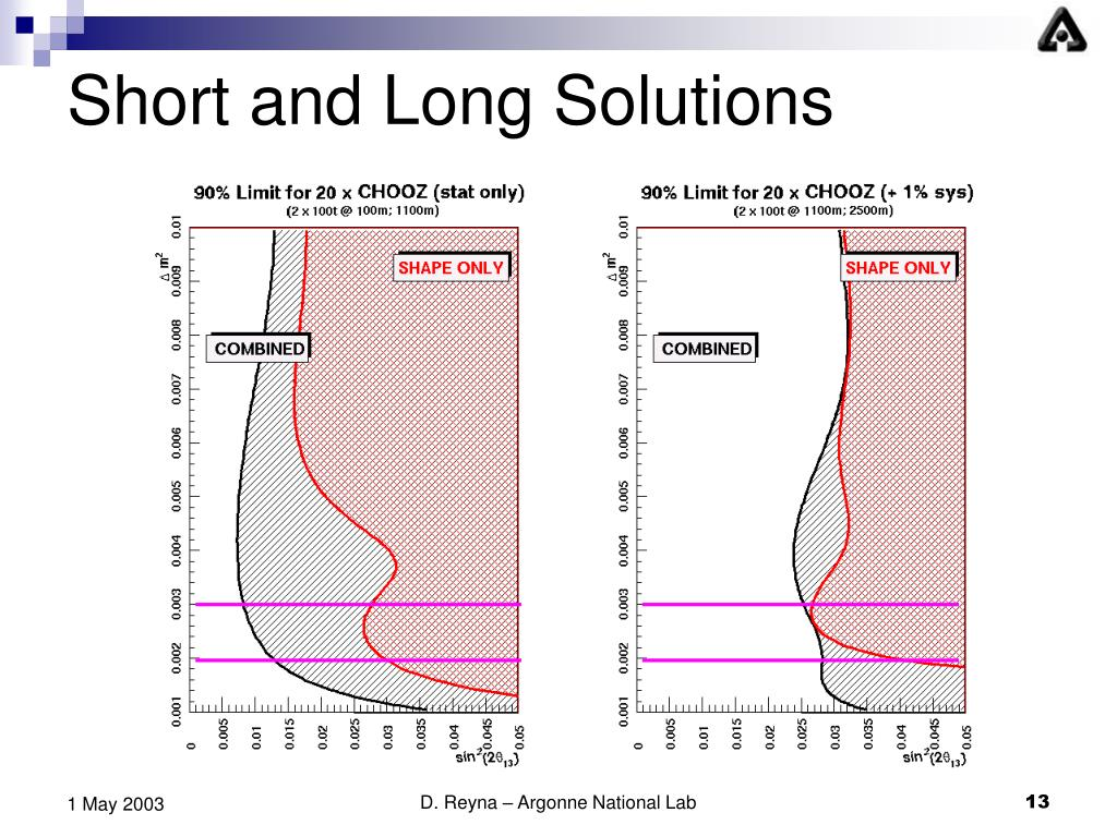 Short and Long Solutions
