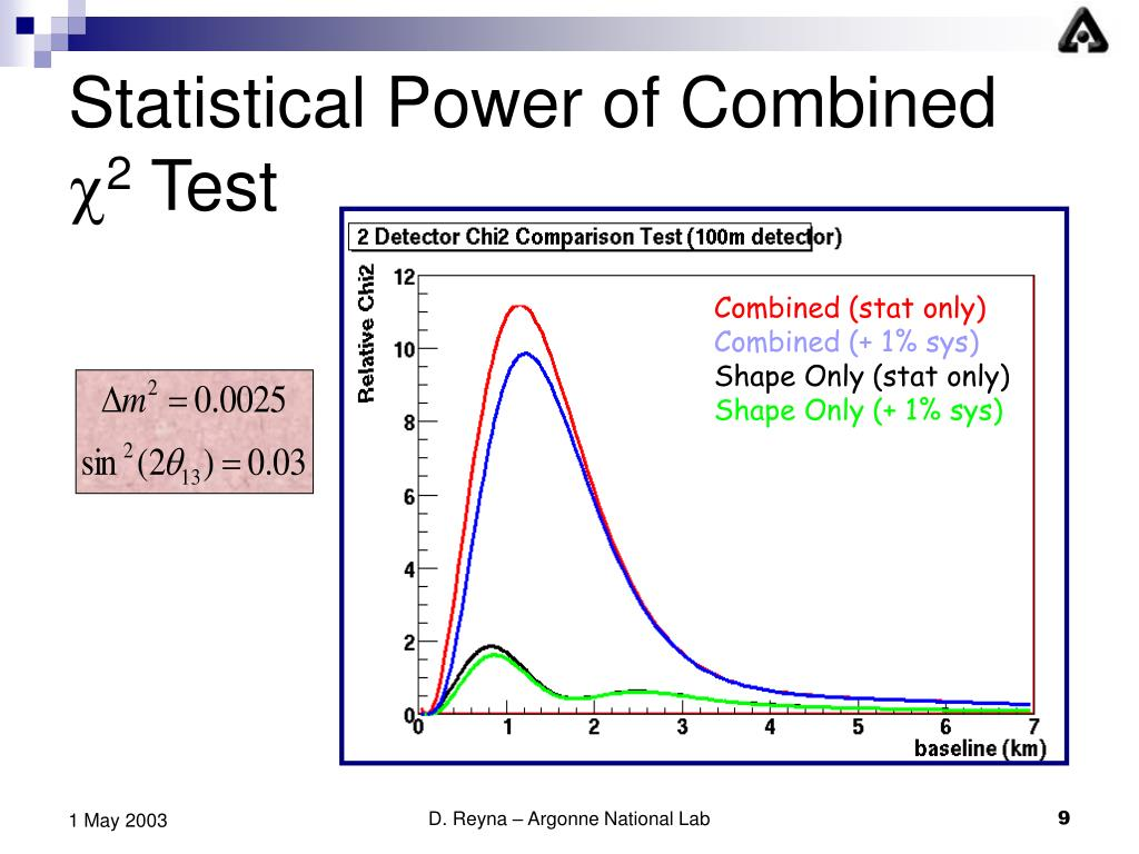 Statistical Power of Combined