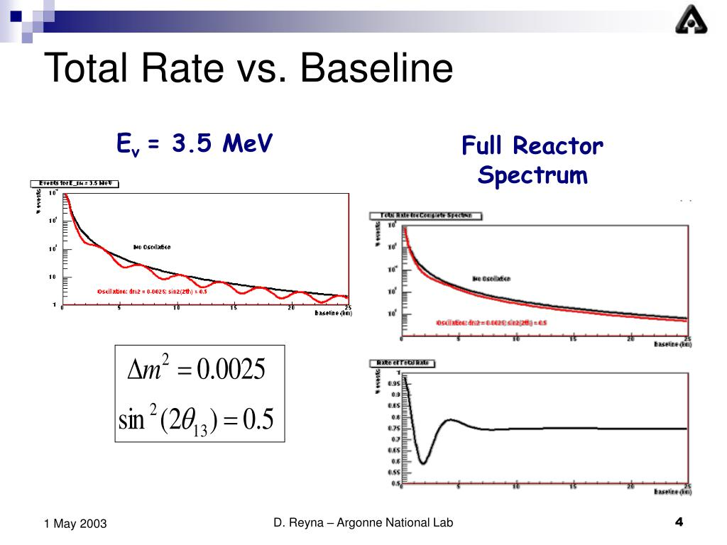Total Rate vs. Baseline