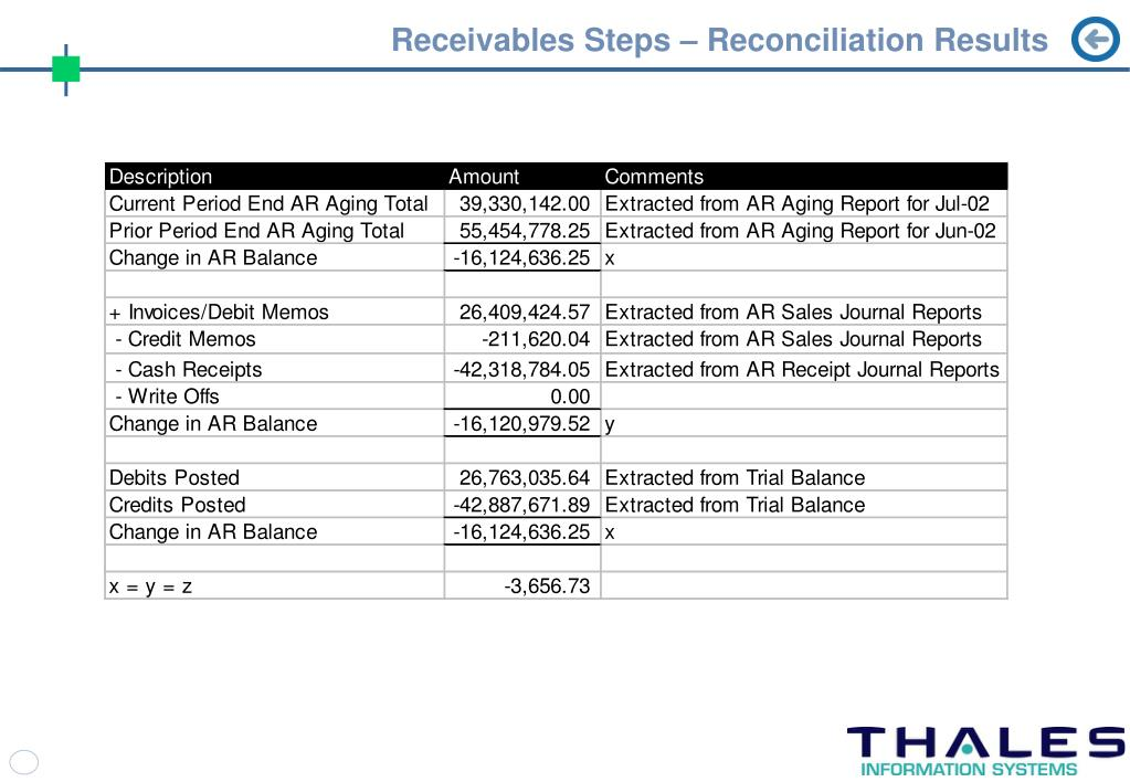 Receivables Steps – Reconciliation Results