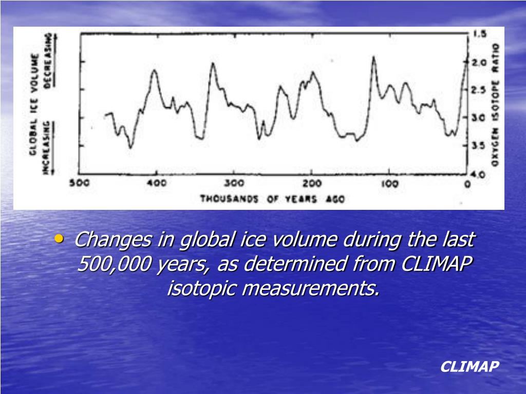 Changes in global ice volume during the last 500,000 years, as determined from CLIMAP isotopic measurements.