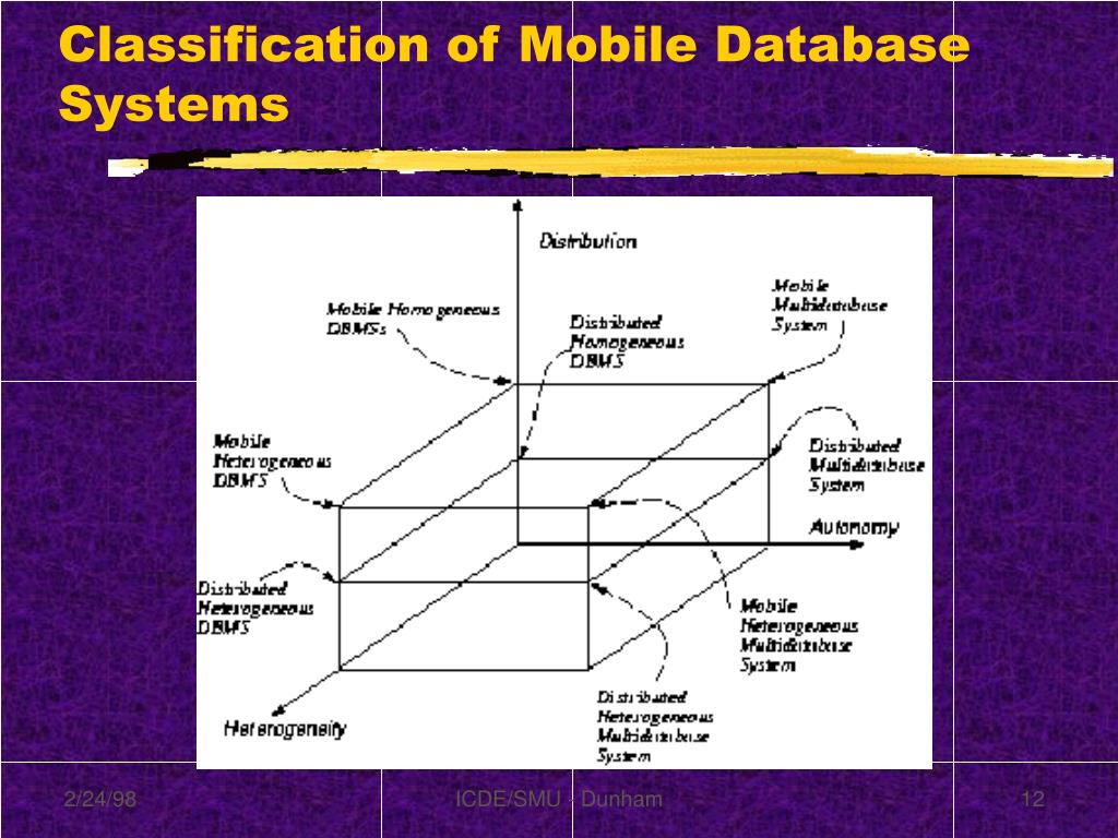 Classification of Mobile Database Systems