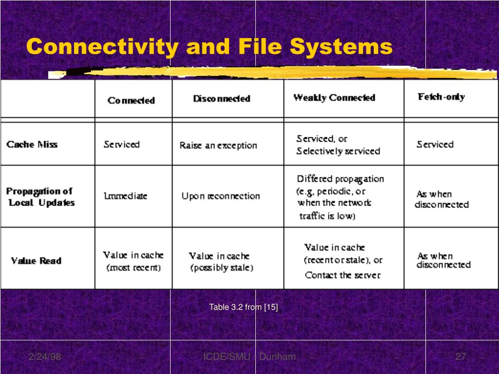 Connectivity and File Systems