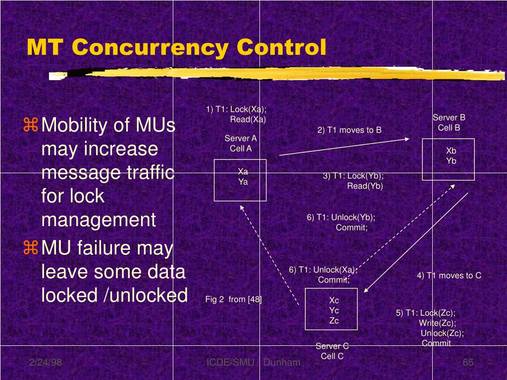 MT Concurrency Control