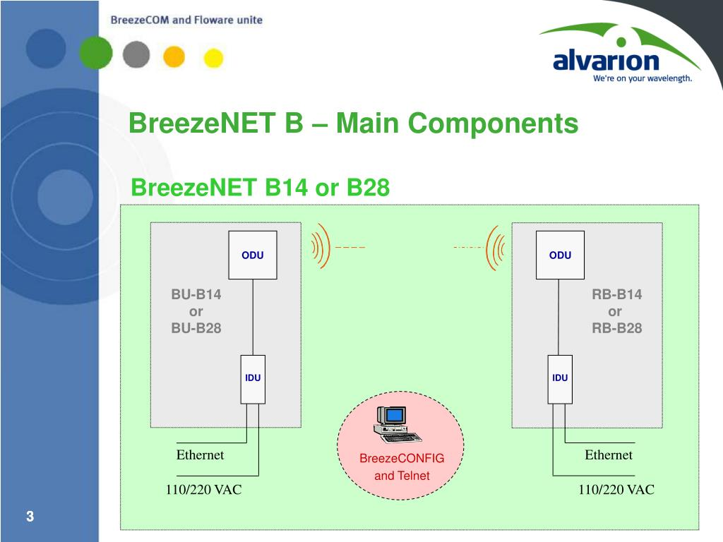 BreezeNET B – Main Components