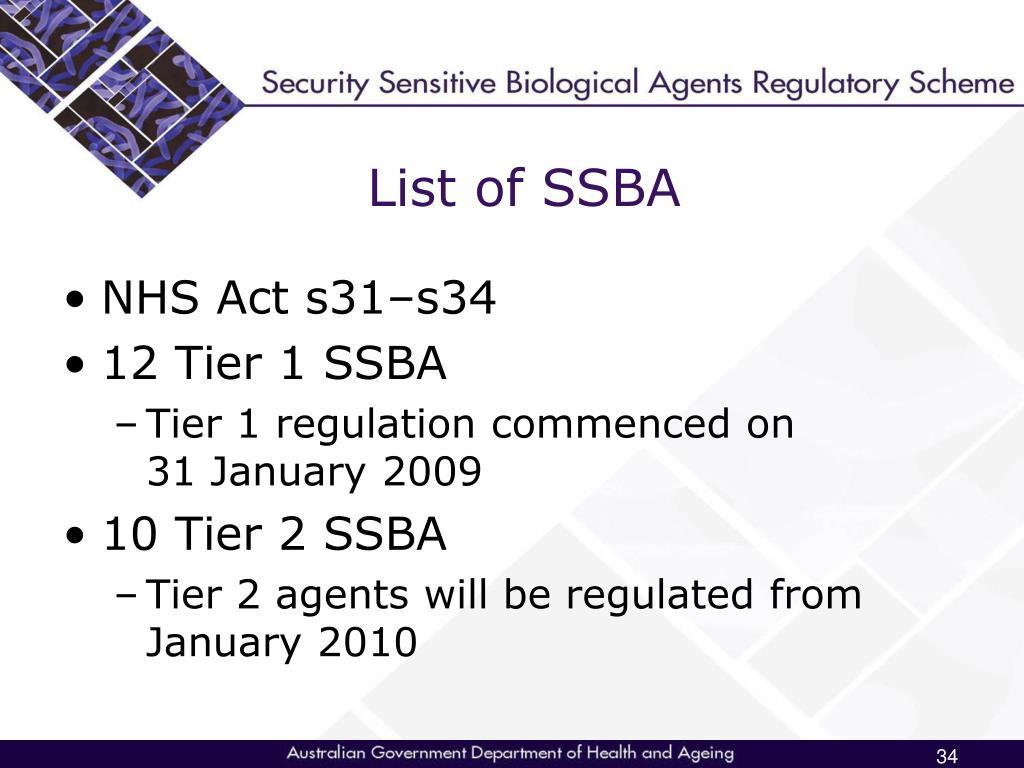 List of SSBA