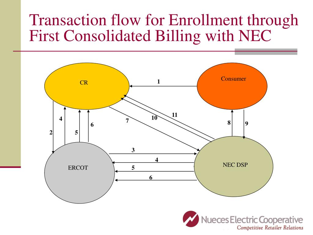 Transaction flow for Enrollment through First Consolidated Billing with NEC