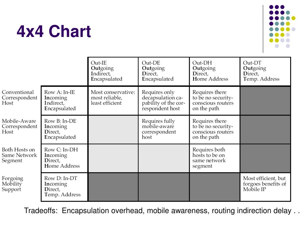 4x4 Chart