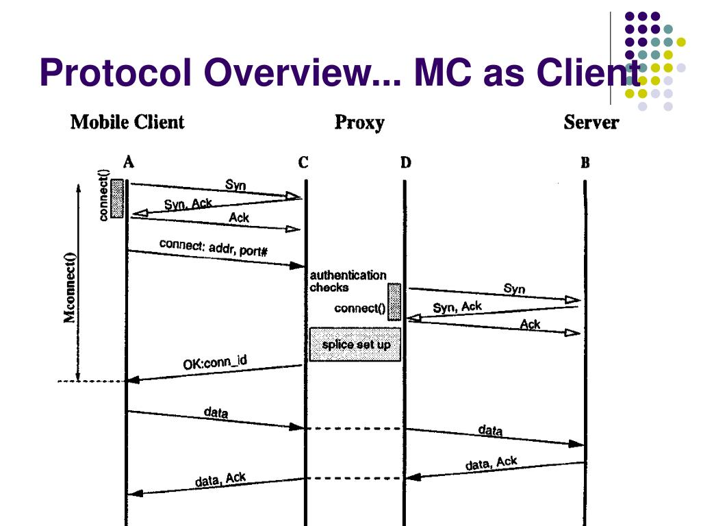Protocol Overview... MC as Client