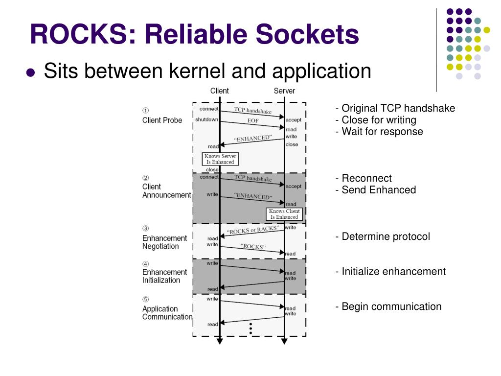 ROCKS: Reliable Sockets