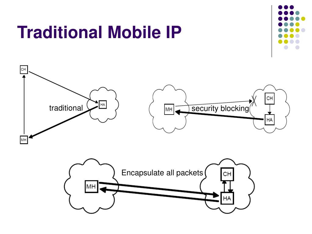 Traditional Mobile IP