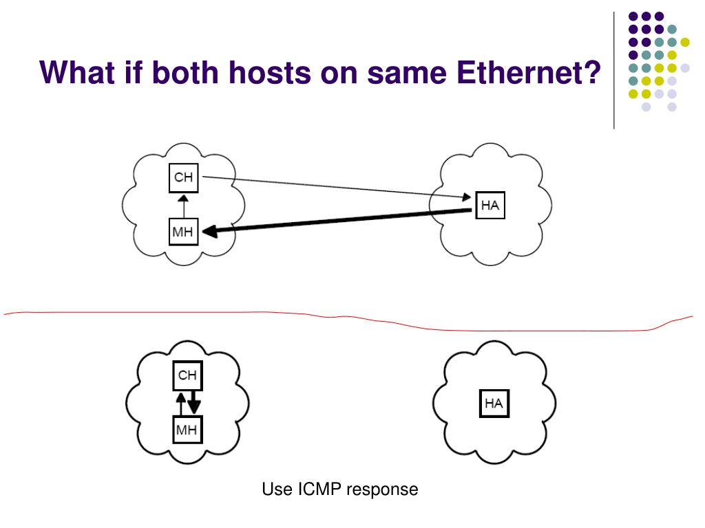 What if both hosts on same Ethernet?