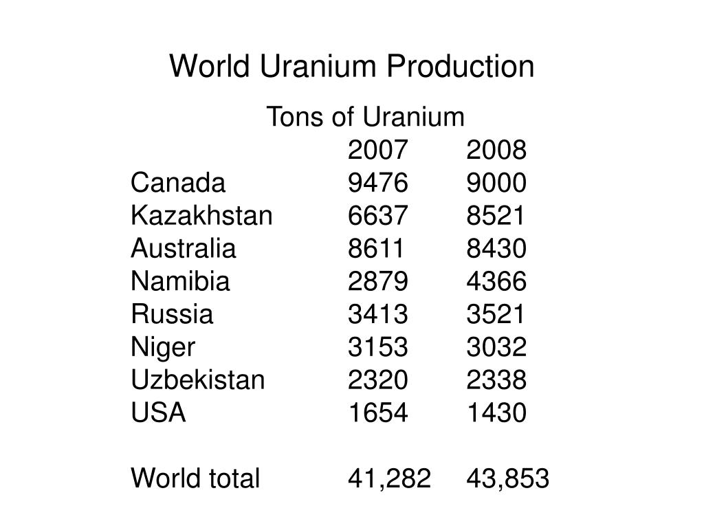 Production from mines (tonnes U)