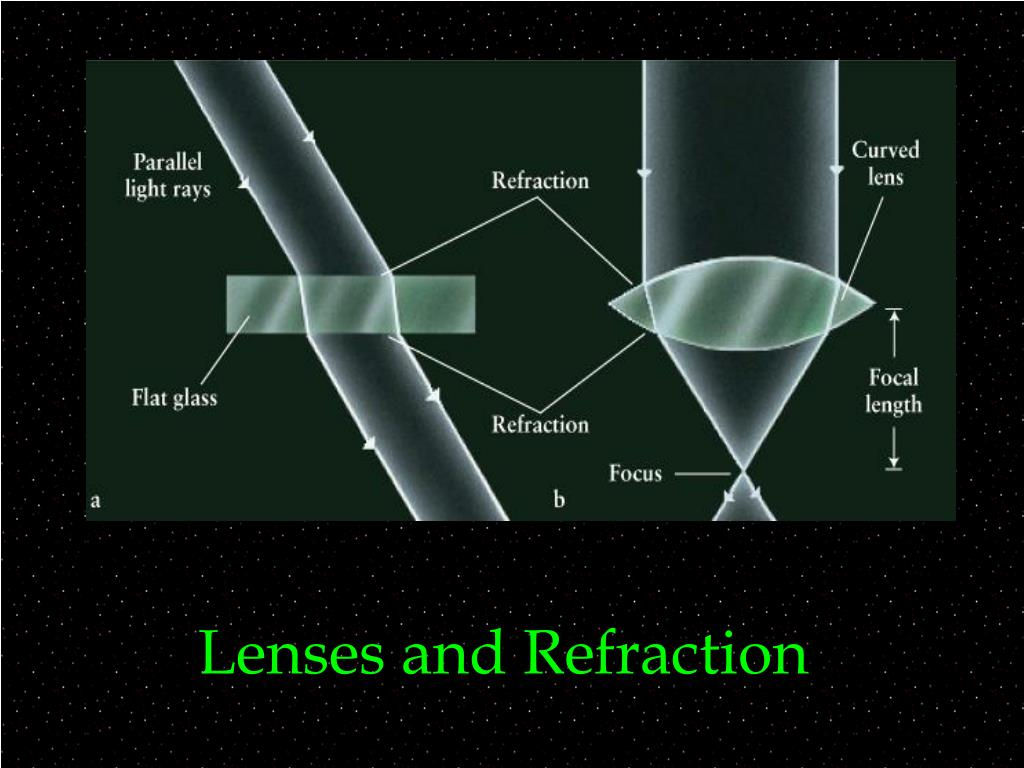 Lenses and Refraction