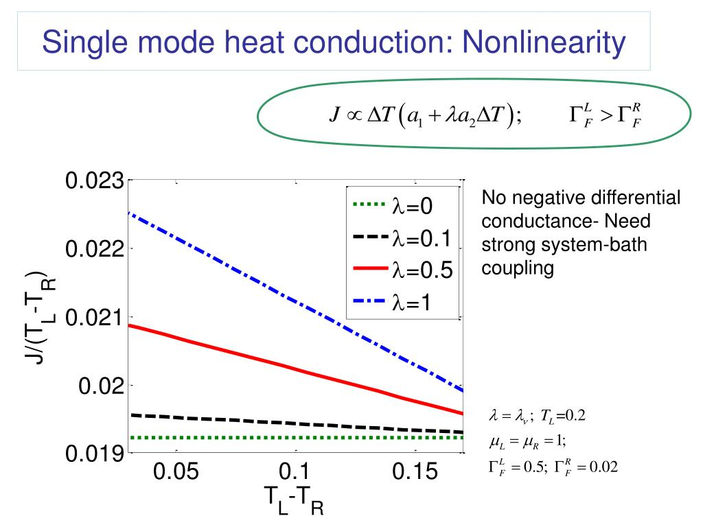 Single mode heat conduction: Nonlinearity