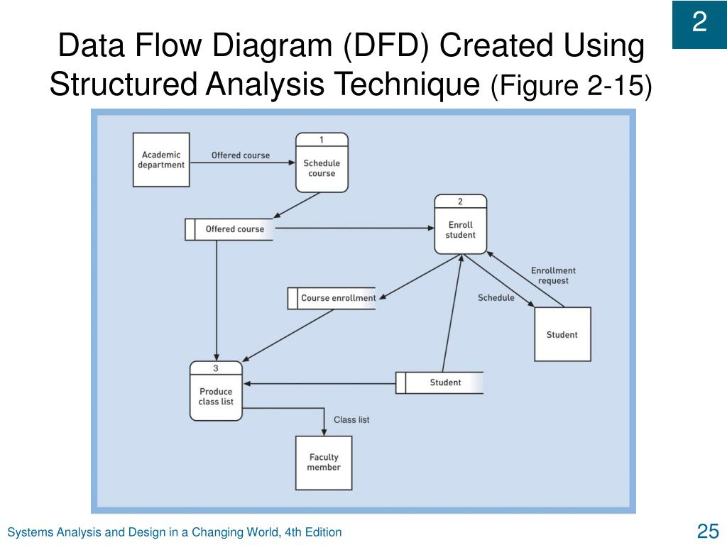 Data Flow Diagram (DFD) Created Using Structured Analysis Technique