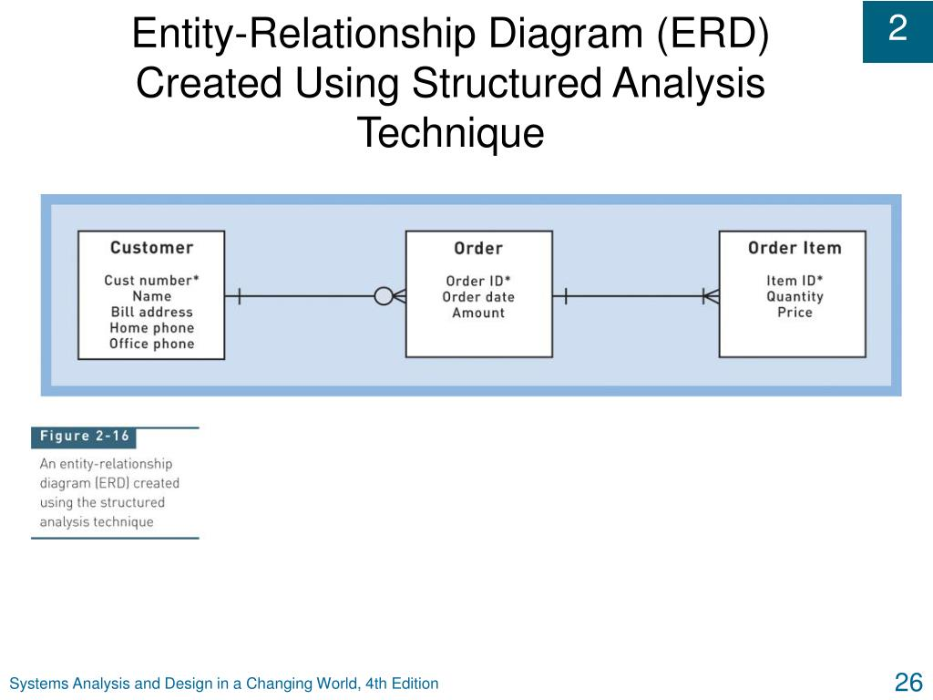 Entity-Relationship Diagram (ERD) Created Using Structured Analysis Technique