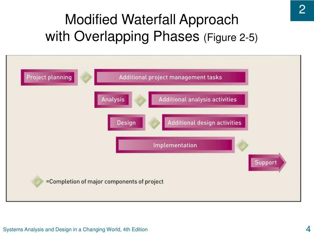 Modified Waterfall Approach