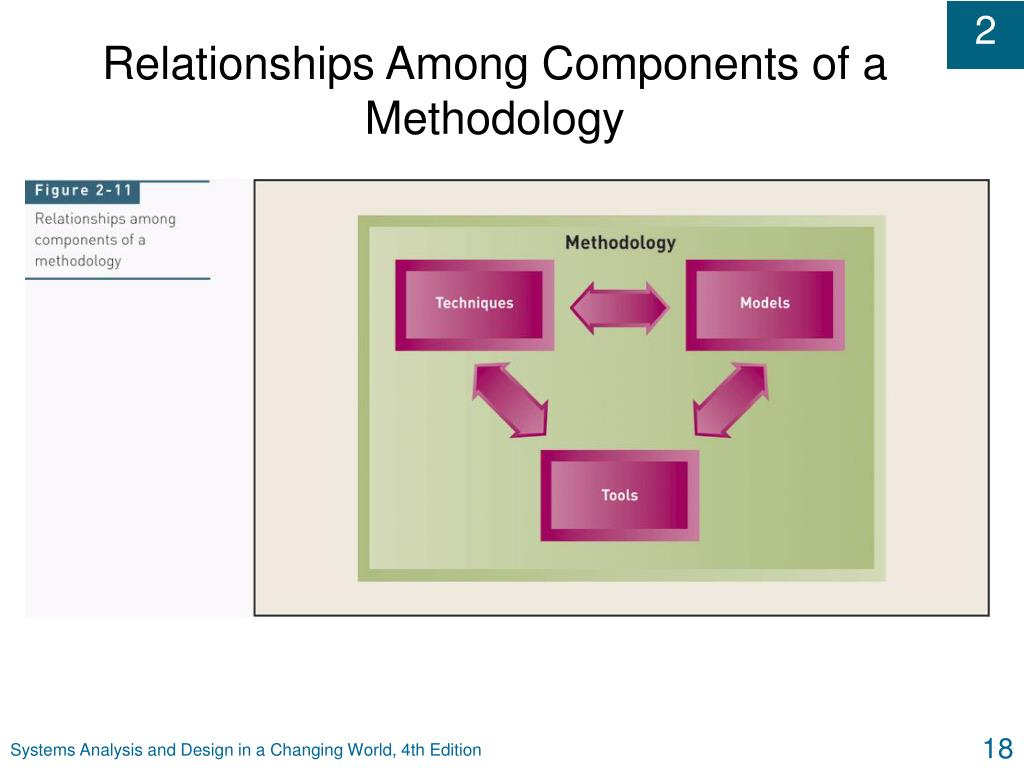 Relationships Among Components of a Methodology