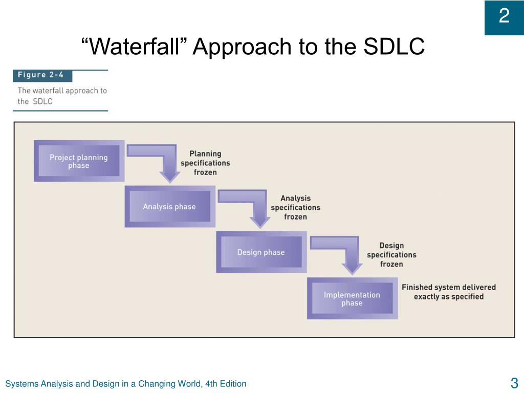 """Waterfall"" Approach to the SDLC"