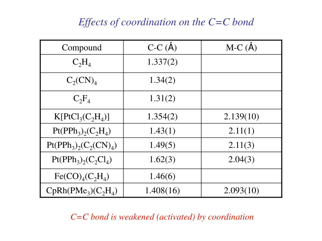 Effects of coordination on the C=C bond
