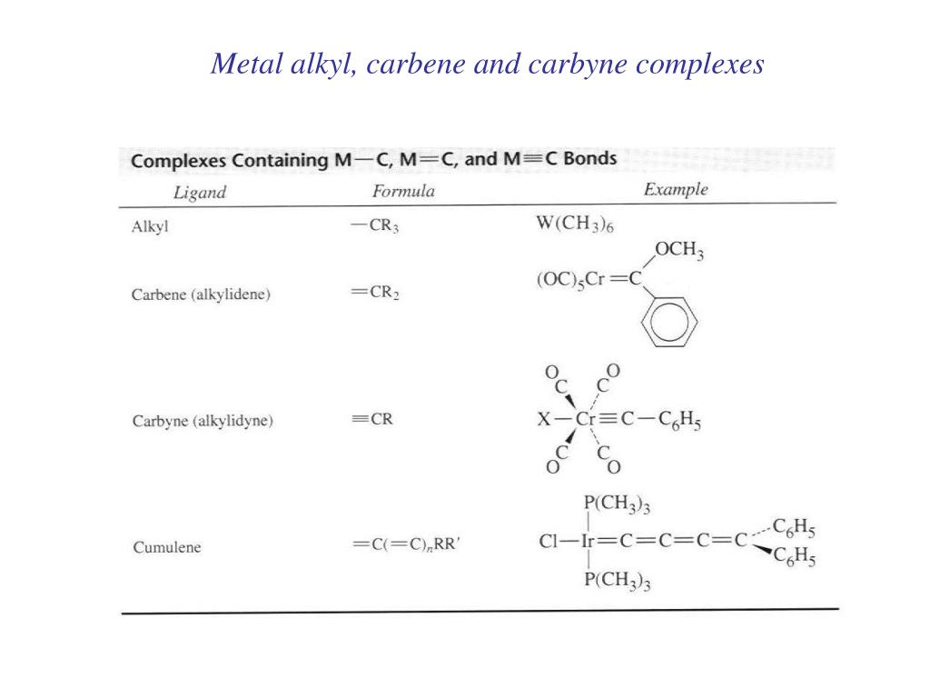 Metal alkyl, carbene and carbyne complexes