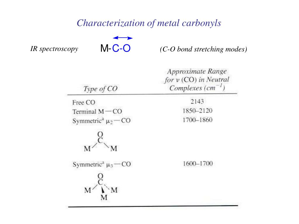Characterization of metal carbonyls