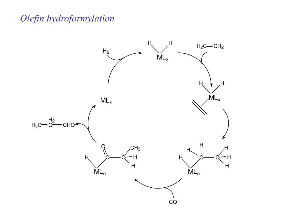 Olefin hydroformylation