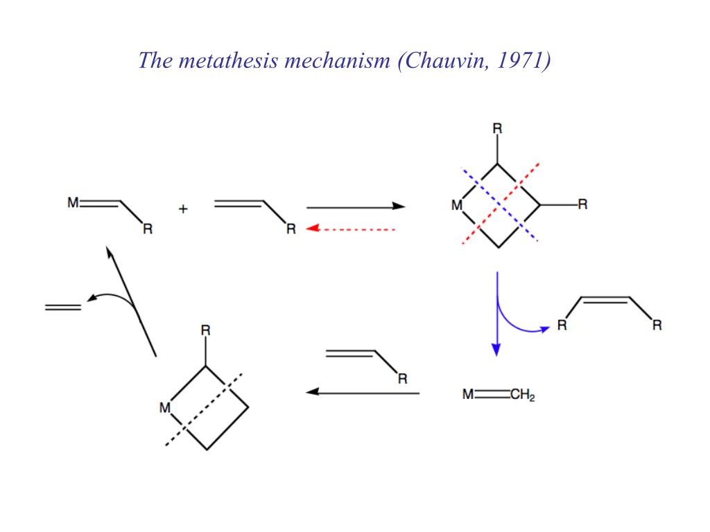 The metathesis mechanism (Chauvin, 1971)