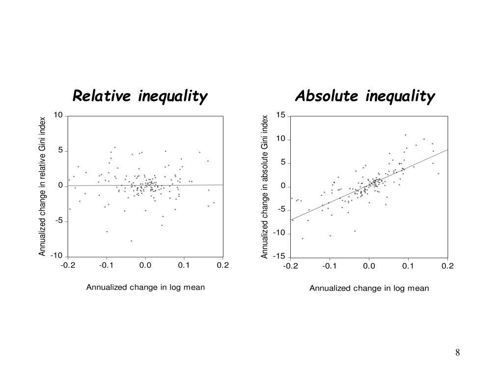 Relative inequality