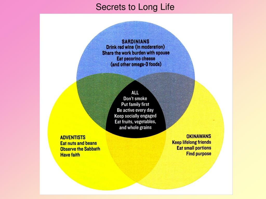 Secrets to Long Life