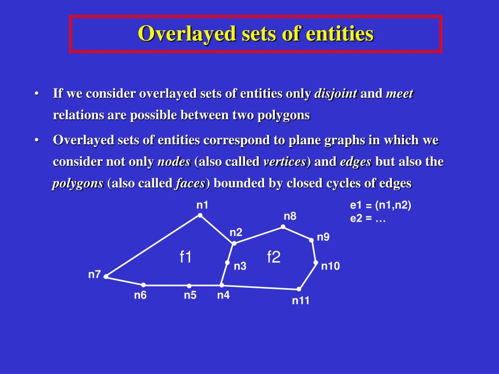 Overlayed sets of entities