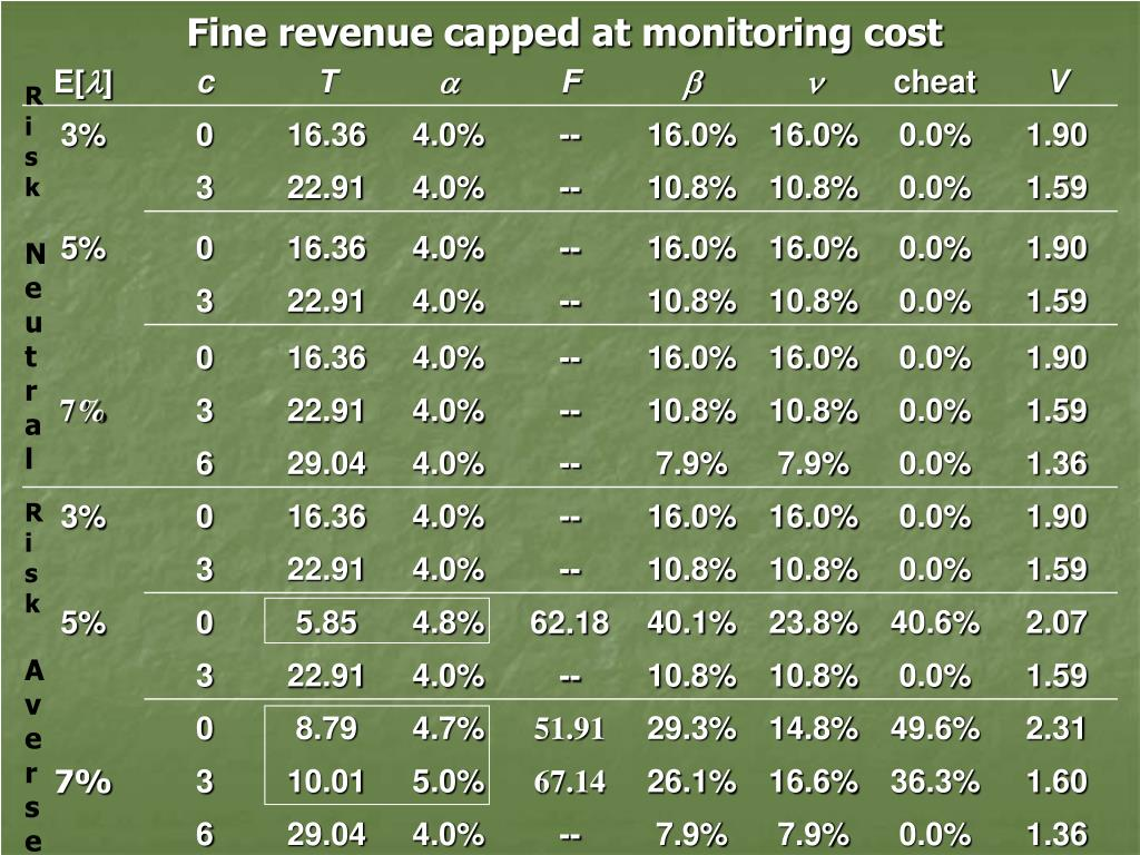 Fine revenue capped at monitoring cost