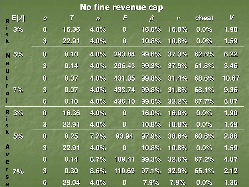 No fine revenue cap