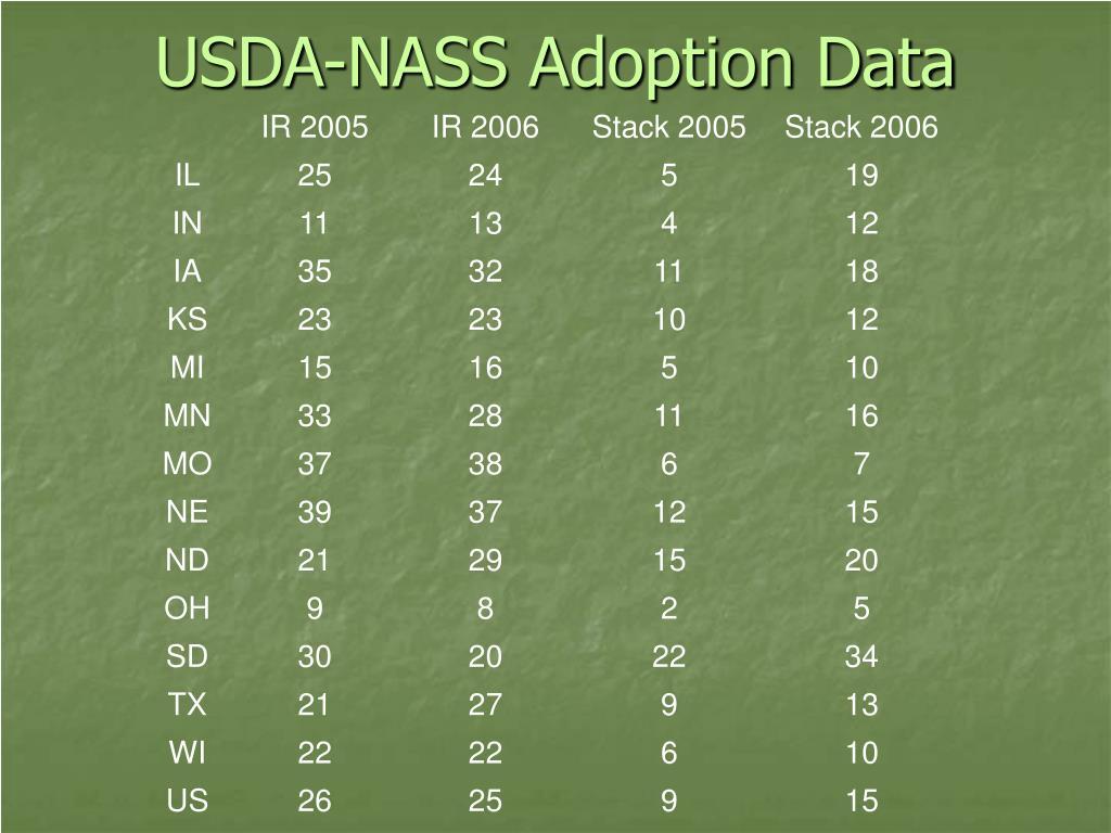 USDA-NASS Adoption Data
