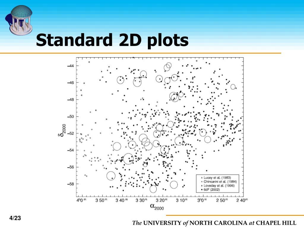 Standard 2D plots