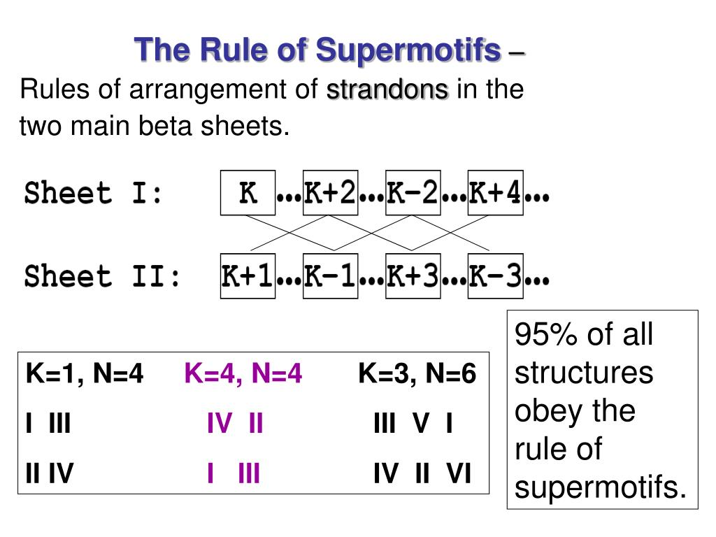 The Rule of Supermotifs