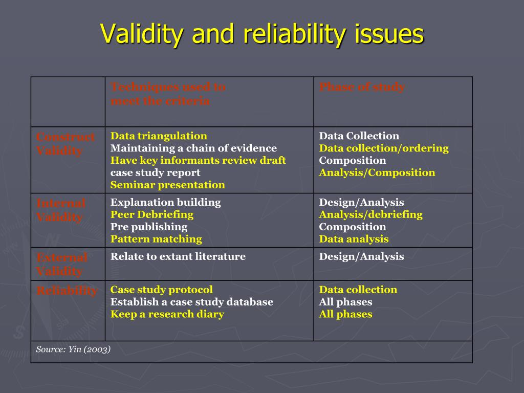 types of validity in research Looking at various types of validity in psychological quantitative research as you would do with any discipline, you want to make sure you're your research results.
