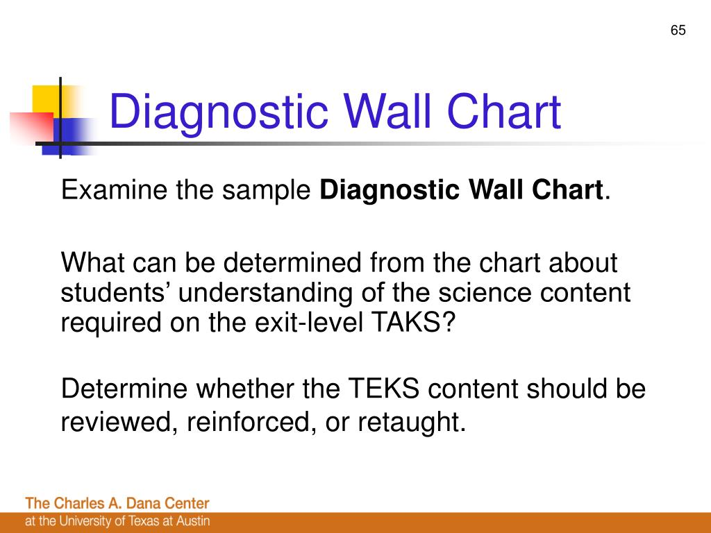 Diagnostic Wall Chart