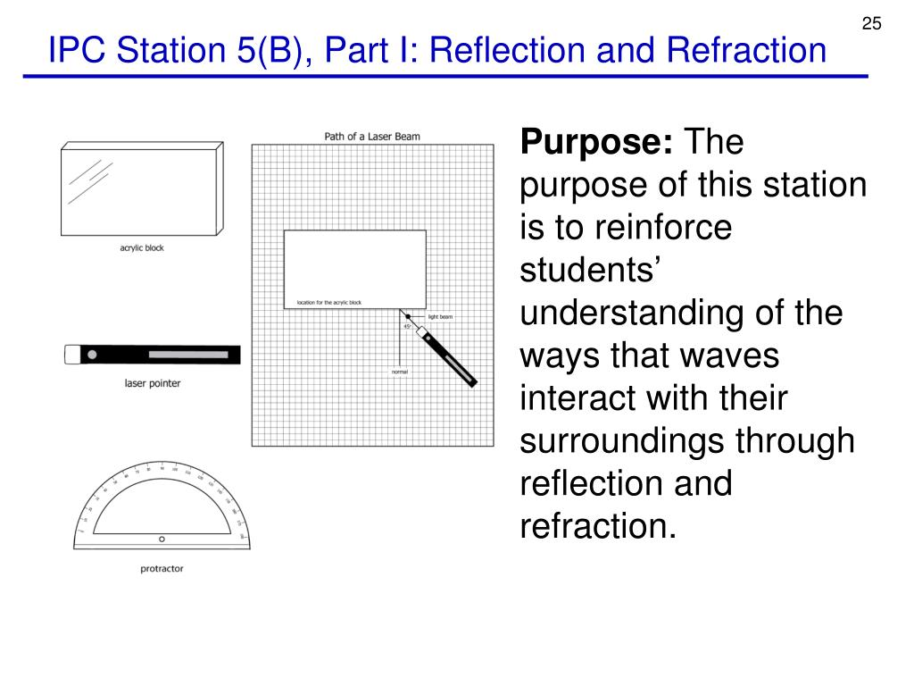 IPC Station 5(B), Part I: Reflection and Refraction