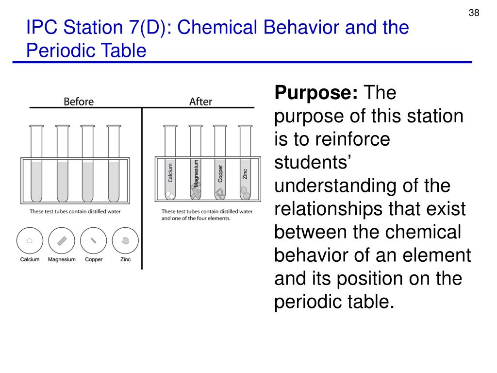 IPC Station 7(D): Chemical Behavior and the Periodic Table