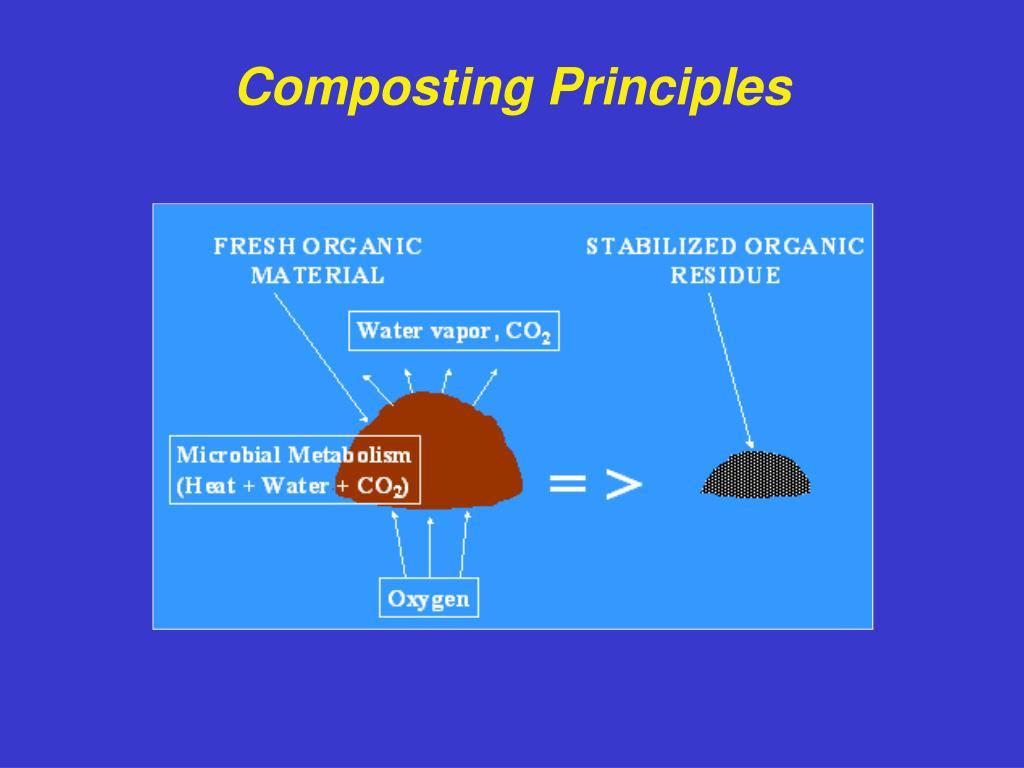 Composting Principles