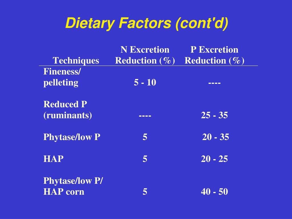 Dietary Factors (cont'd)