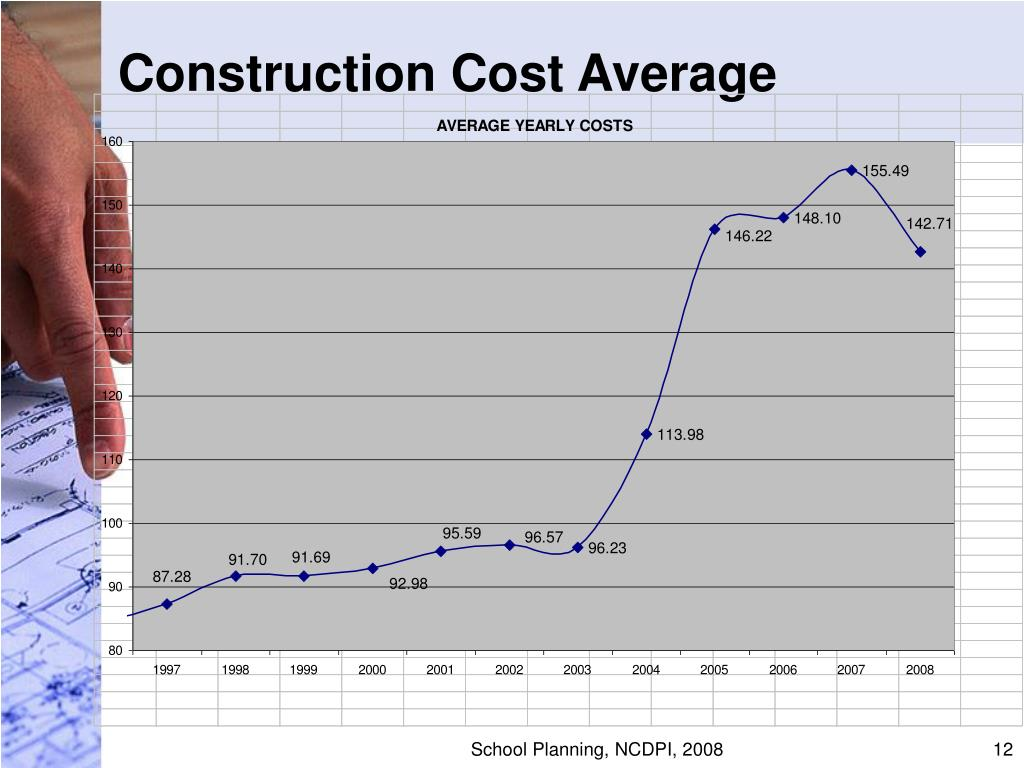 Construction Cost Average