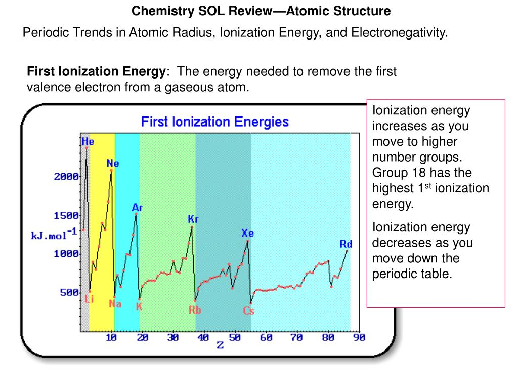 Chemistry SOL Review—Atomic Structure