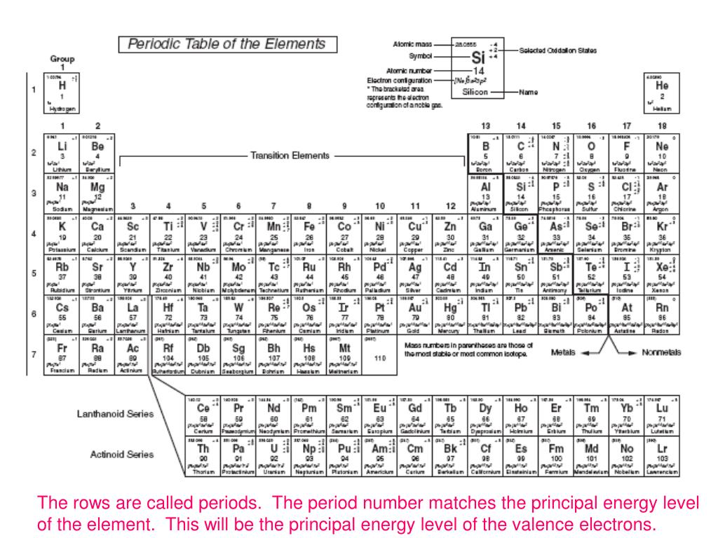 The rows are called periods.  The period number matches the principal energy level of the element.  This will be the principal energy level of the valence electrons.
