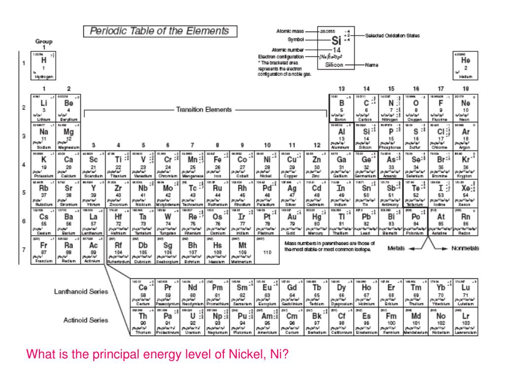 What is the principal energy level of Nickel, Ni?