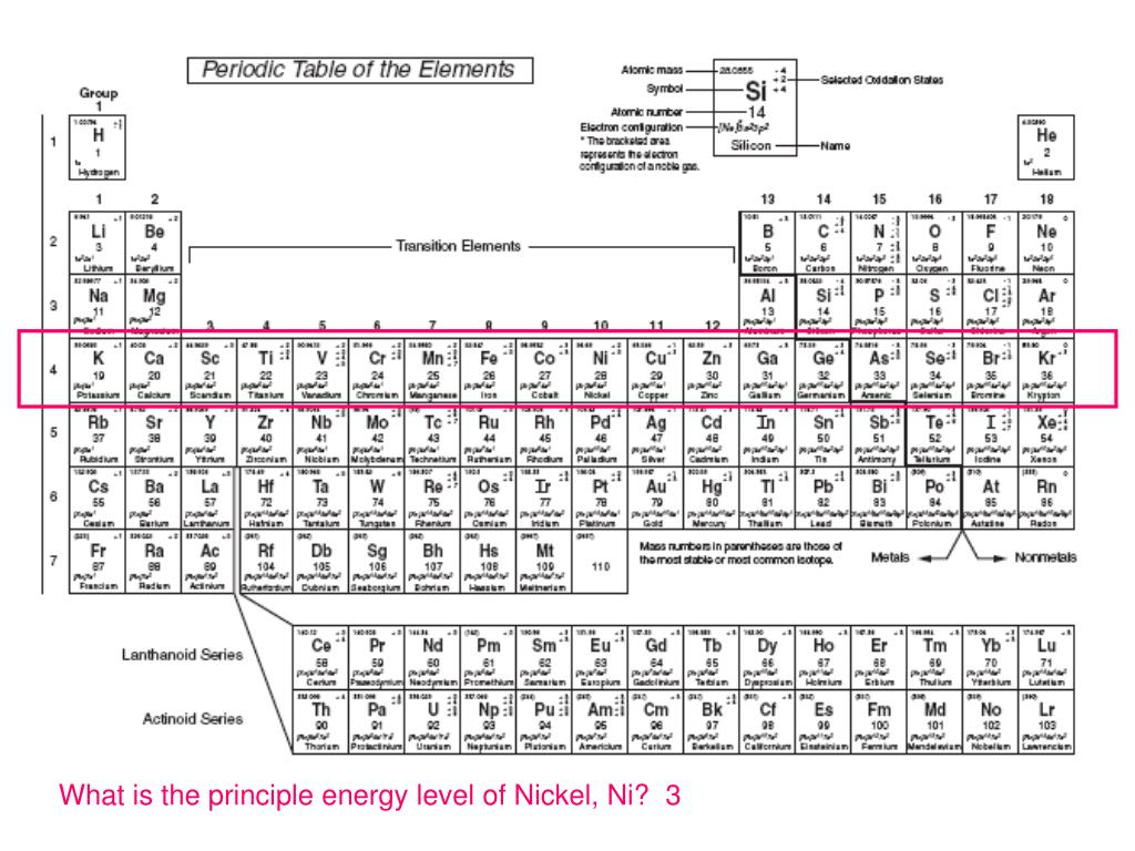 What is the principle energy level of Nickel, Ni?  3